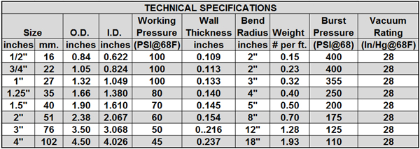 Technical specifications charts