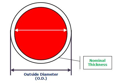 How to Measure Schedule 40 UltraFlex PVC